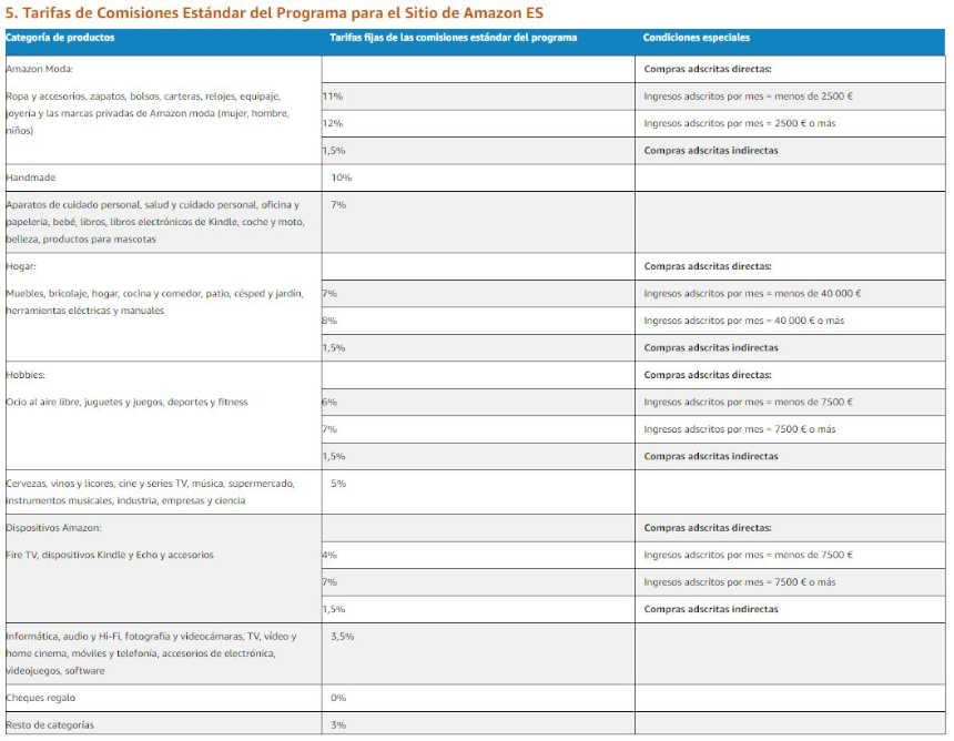 Comisiones de amazon afiliados 2020